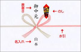 カード ギフトカード テンプレート : ご贈答用の包装・のし紙 ...